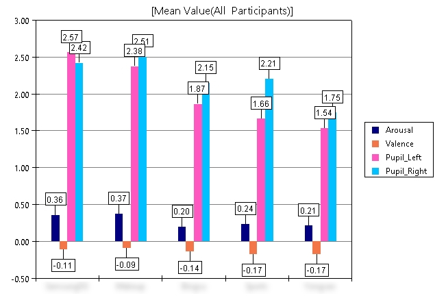 The Observer XT_Chart analysis