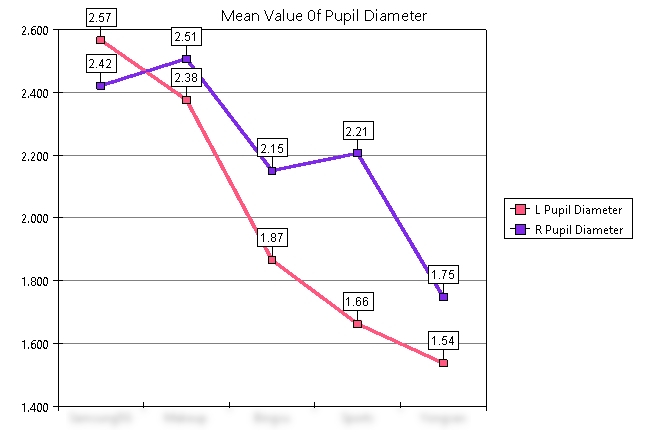The Observer XT_Graph analysis